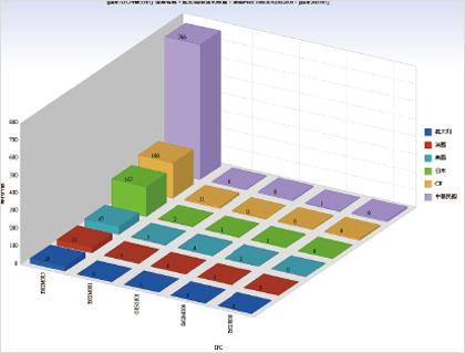 主要競爭國家重要IPC專利件次分析