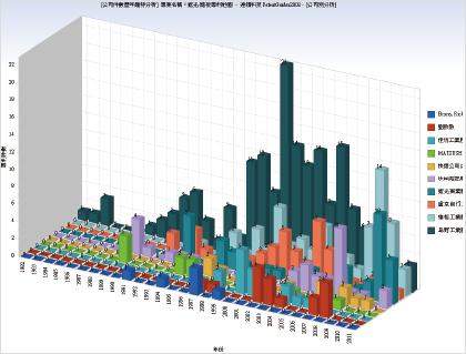 重要競爭公司歷年專利件數圖